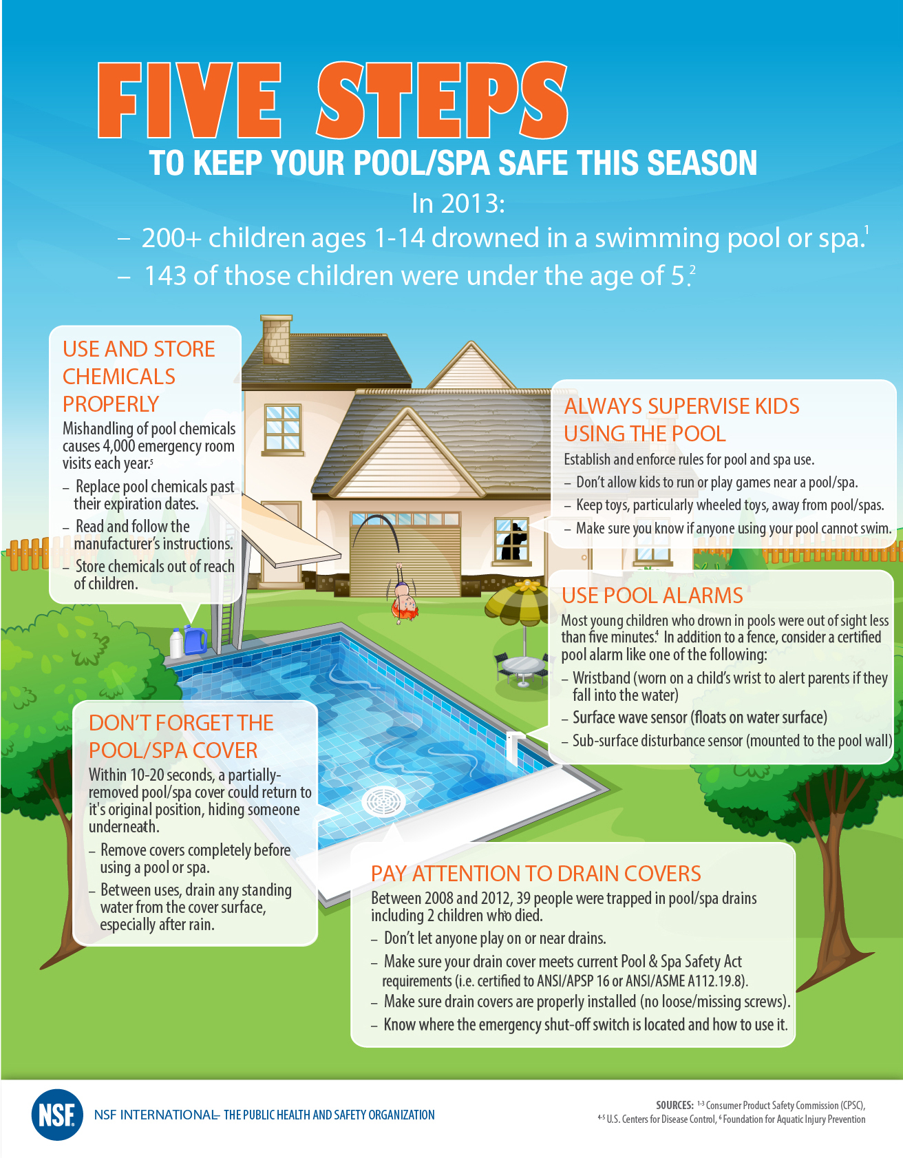 Five Steps To A Safer Pool And Spa This Summer O 39 Brien Pharmacy